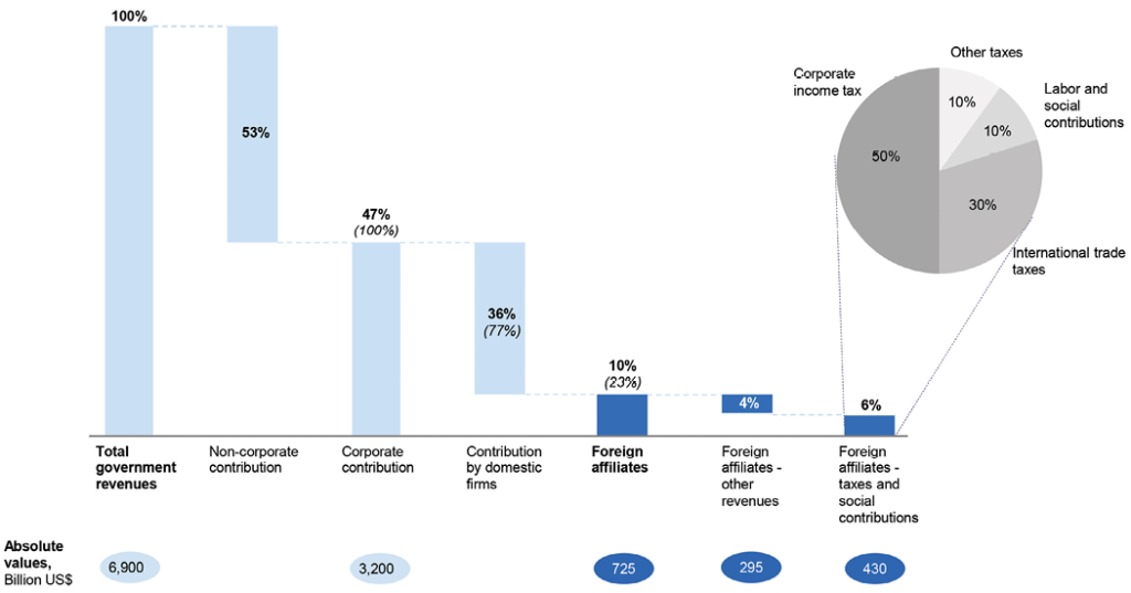 Figure 2: The Offshore Investment Matrix – transit FDI perspective. Source: UNCTAD.