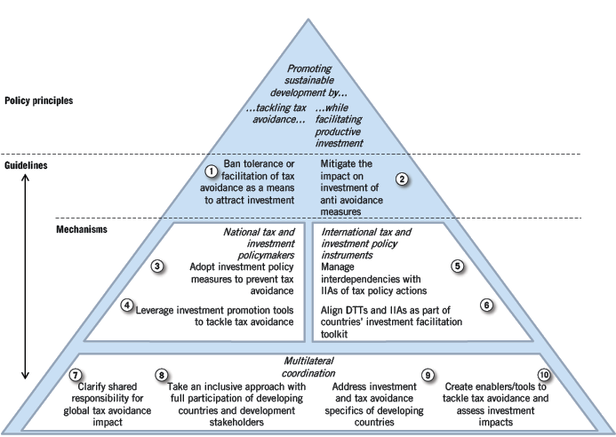 Figure: Guidelines for coherent international tax and investment policies.
