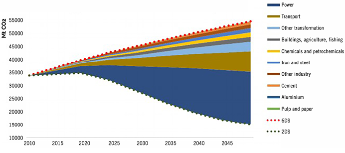 Graph 1: Emissions gap between 6DS and 2DS IEA scenarios by sector. Source: IEA ETP 2014.