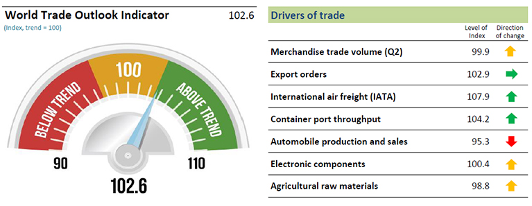 World Trade Outlook Indicator