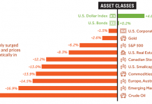 2018 performance - all asset classes