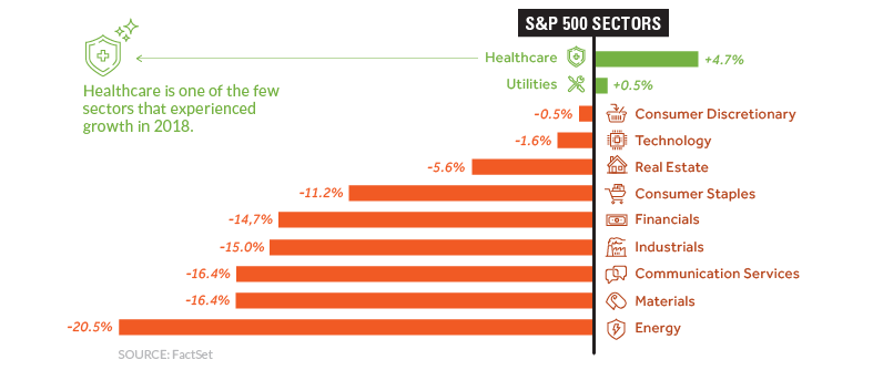 2018 Performance - S&P 500 Sectors