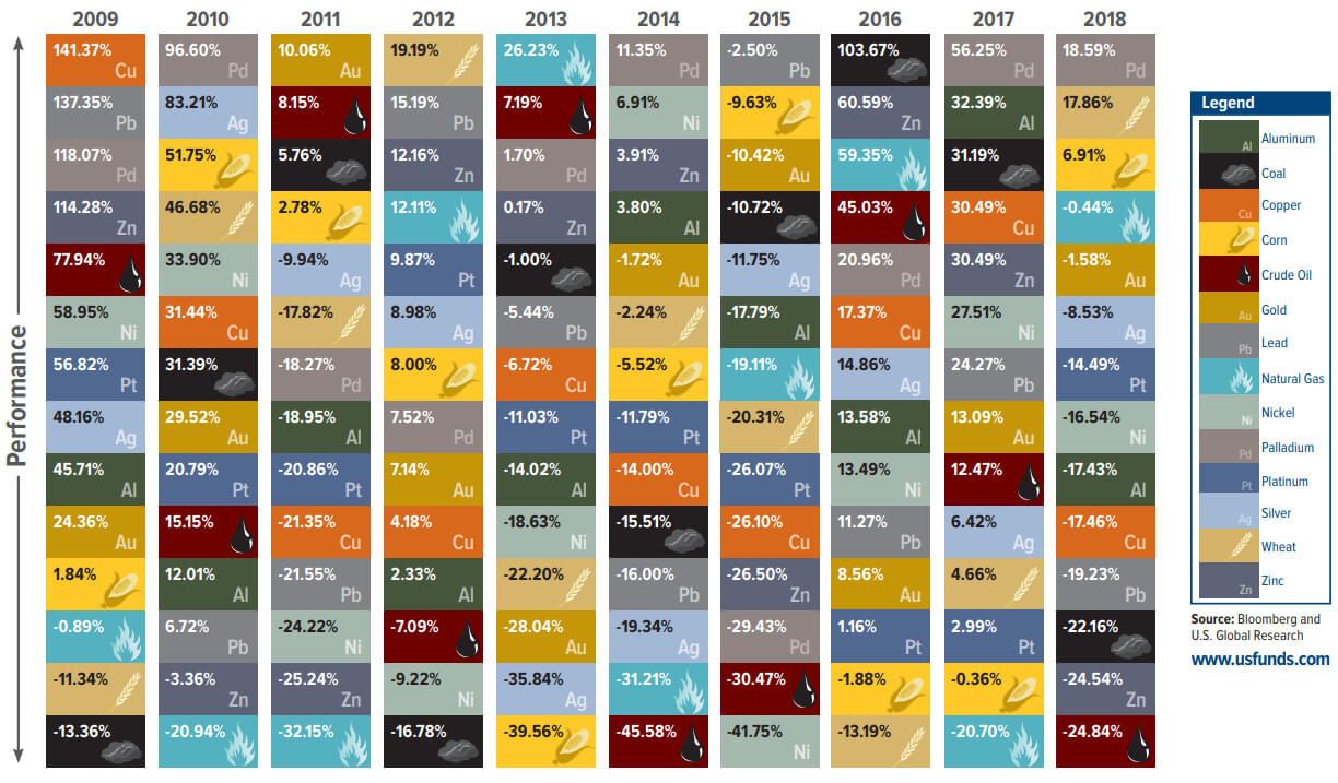 Periodic Table of Commodity Returns 2018