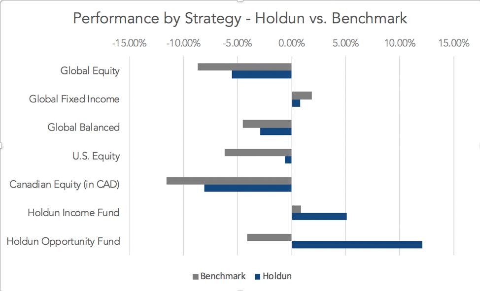 Performance by Strategy - Holdun vs. Benchmark