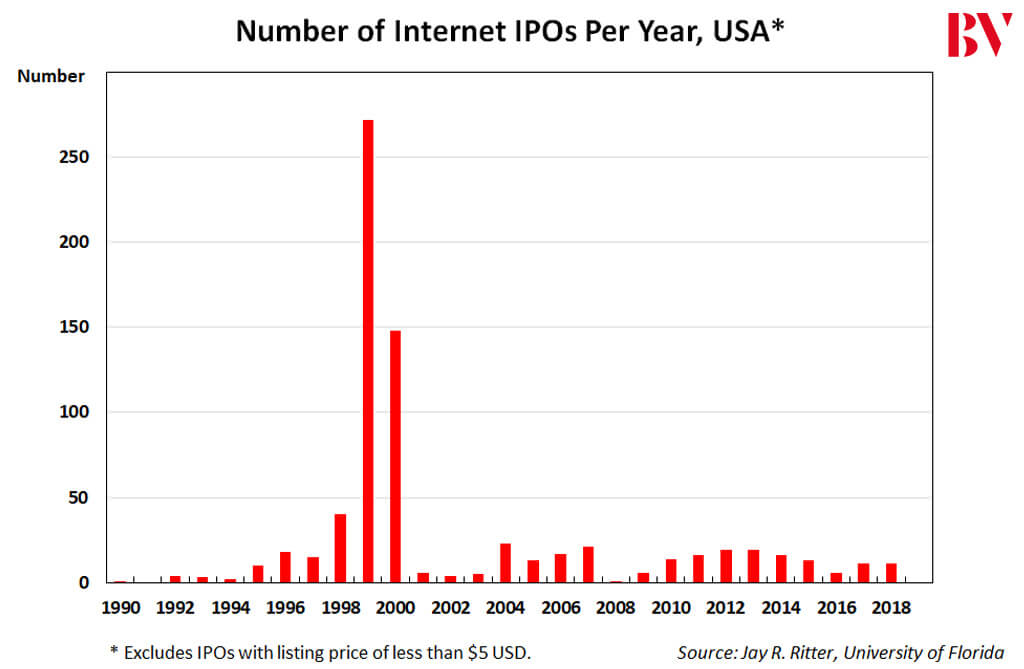 Number Of US Tech IPOs per year