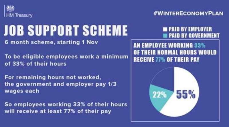 UK Government Job Support Scheme