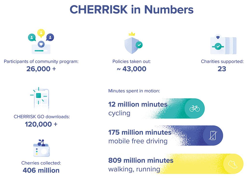 CHERRISK in numbers